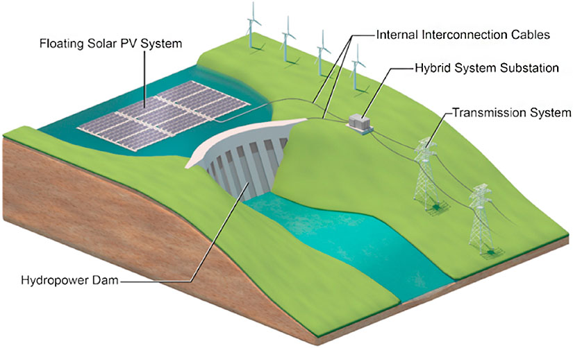 Combination of floating solar power and hydropower could cover 40% of global energy needs