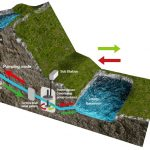 The Loch Ness hydropower monster, a huge renewable storage facility