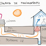 Canadian Wells: a low-cost natural technology to heat your home while saving energy