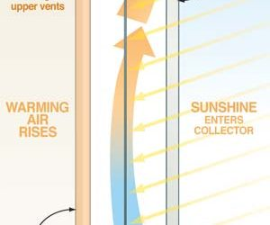 How to make a solar air heater to heat your home