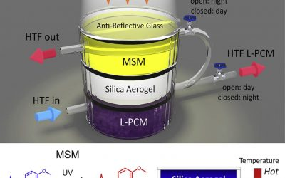 """They develop a new device that captures and stores solar """"heat"""" for months"""